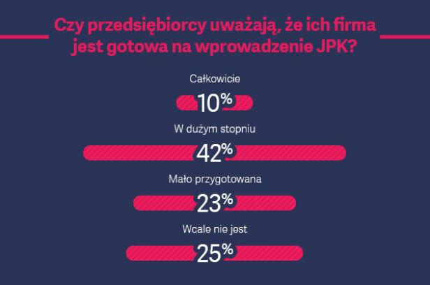 Czy jesteś gotowy na JPK?
