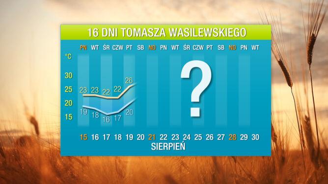 Prognoza na 16 dni: jeszcze będzie gorąco