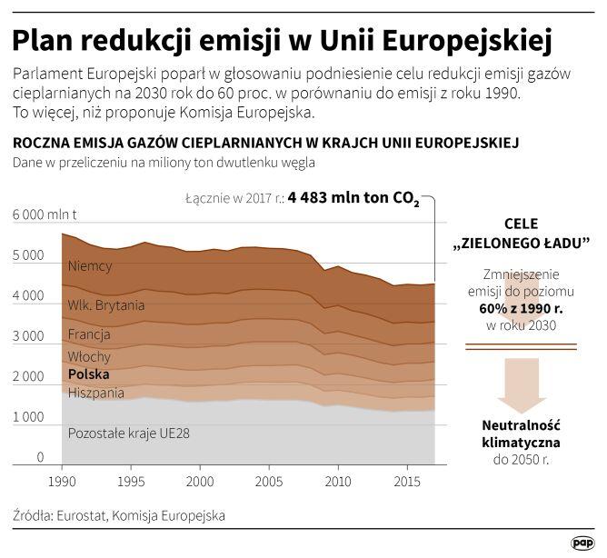 Plan redukcji emisji w Unii Europejskiej (PAP/Maciej Zieliński)